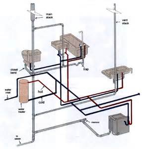 More Plumbing Plumbing Drain Waste Vent System Http Www Make My Own