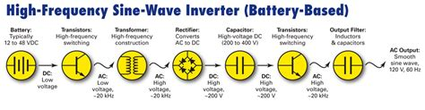 Home Basics And Design by How Inverters Work Home Power Magazine