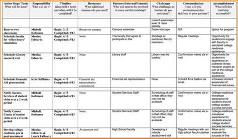 8 project action plan template writable calendar