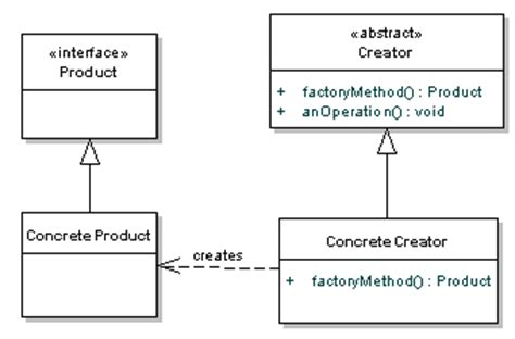 factory pattern video design patterns uncovered the factory method pattern