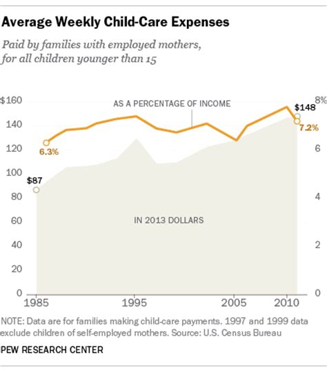 rising cost of child care may help explain recent increase