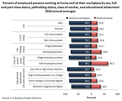 work at home and in the workplace 2010 the economics