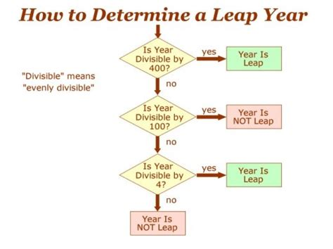 flowchart to check leap year 1000 images about leap year day on donald o