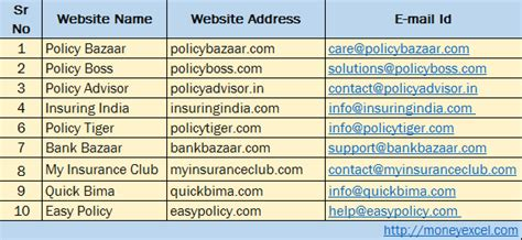 Compare Policy by 10 Best Website To Compare Insurance Policy