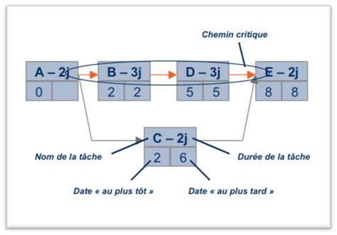 diagramme pert en ligne diagramme de gantt ou pert