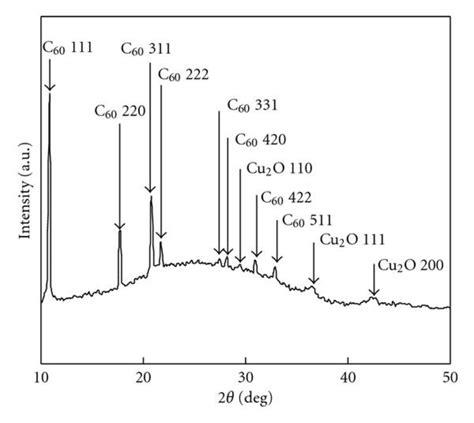 xrd pattern cu2o xrd pattern of cu2o c60 thin film download scientific