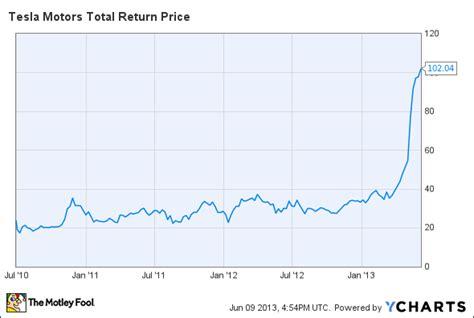 Tesla Price Chart What Is Tesla Motors Really Worth Tsla