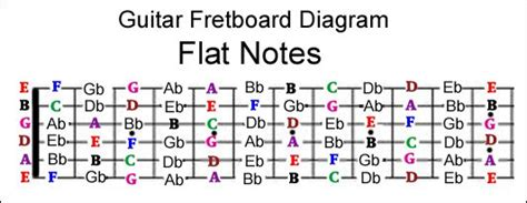 guitar fretboard notes diagram guitar fretboard note mastery system