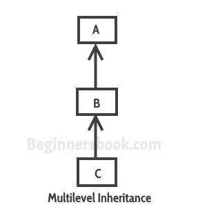 types of inheritance in with diagram multilevel inheritance in java with exle