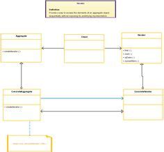 pattern observer exles class diagram template design patterns for software
