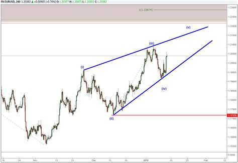pattern analysis wave eur usd elliott wave analysis 3 year chart pattern nears