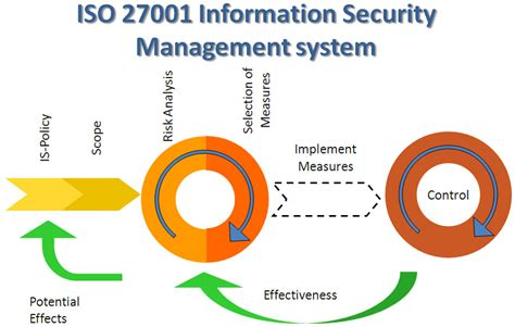 iso 27001 templates free global it security management system consultant provides