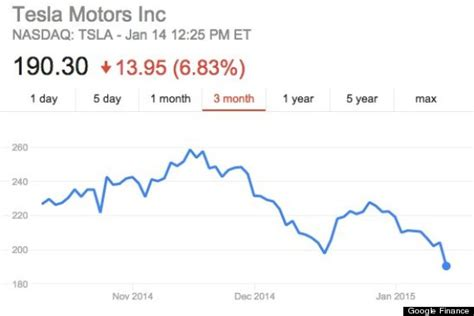 Stock Price Of Tesla Why Tesla Stock Is Plummeting Right Now Huffpost