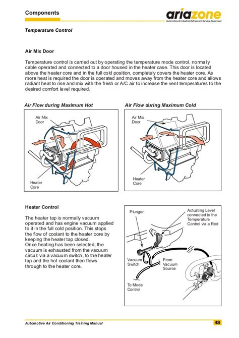 Auto Mechanic Apprenticeship by Automotive Air Conditioning Manual