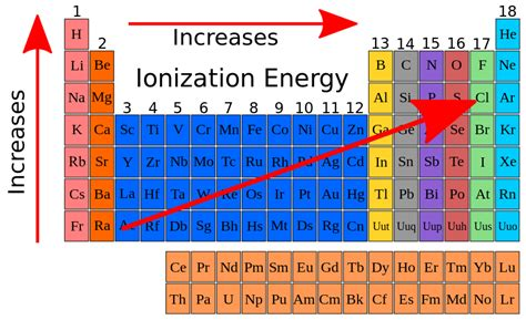 pattern ionization energy difference between first and second ionization energy