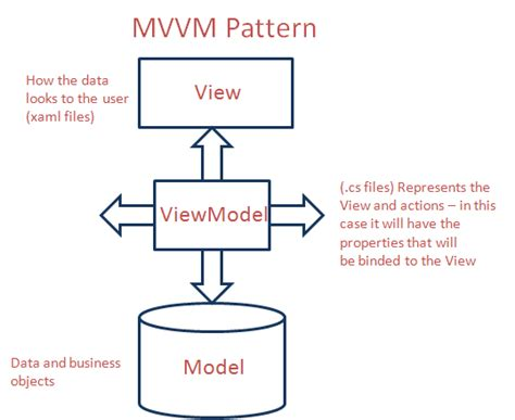 mvvm pattern unit testing usama wahab khan windows phone 7 application for