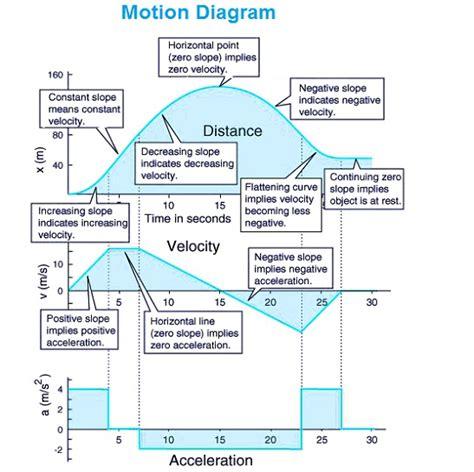 motion diagram physics velocity graph charts