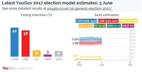 New Poll Models Or by General Election Poll Theresa May Will Be 18 Seats