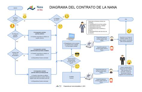 clculo liquidacin nana nana al dia contrato de trabajo nana al dia