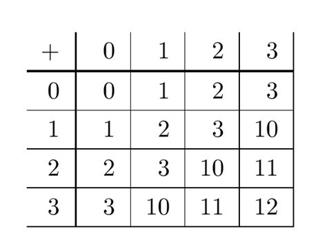 base 4 addition table addition and multiplication tables tex stack