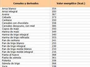 alimento meno calorico tabla de calorias de alimentos taringa