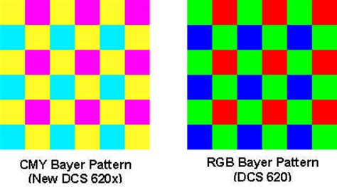bayer pattern and image quality kodak professional dcs 620x ccd technology