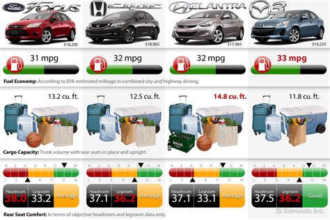 compact cars vs economy cars edmunds choice 2013 compact sedan comparison chart on
