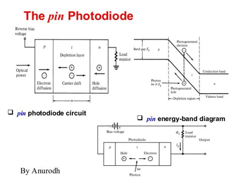 construction and working of photodiode led pin diode