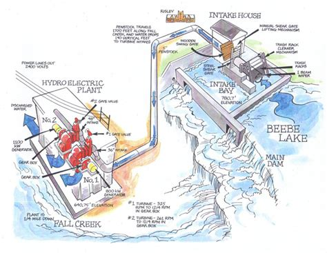 layout of hydro power plant pdf hydroelectric plant