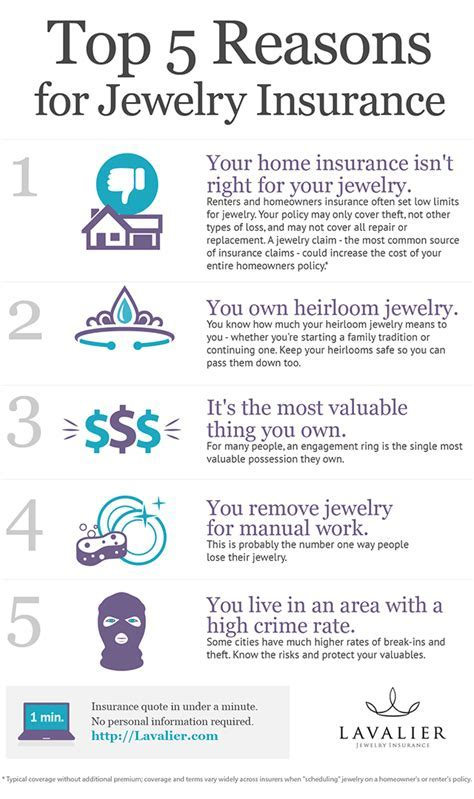 Do I Really Need Jewelry Insurance? [INFOGRAPHIC