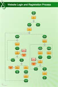 sle flowchart template manypics pictures flow chart for business registration