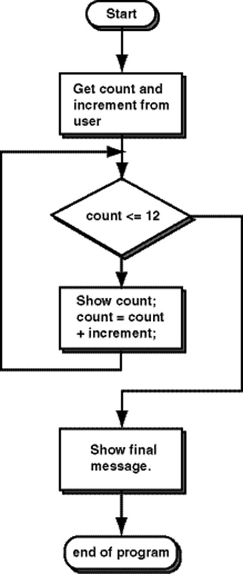 flowchart iteration iteration