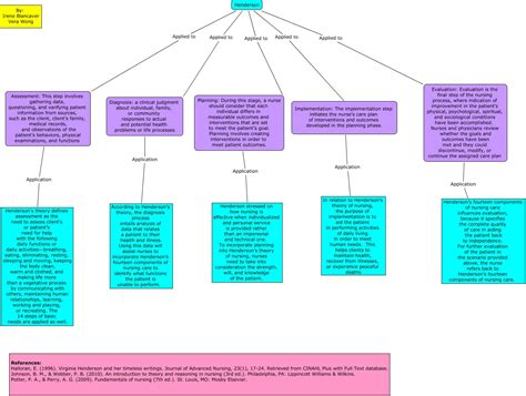 nursing concept map nursing diagnosis concept maps quotes