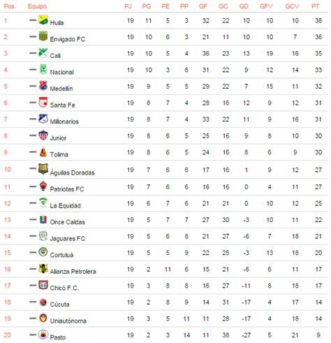 tabla posiciones liga espaola bbva 2015 2016 liga resultados y tabla de posiciones de la liga espanola 2016