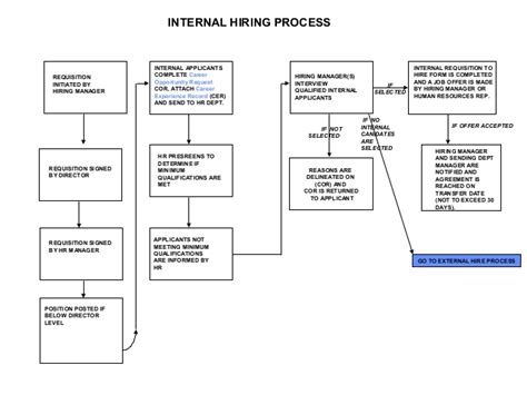 hiring process template hiring process flow chart