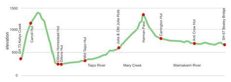 harman pass arthurs pass national park tring new