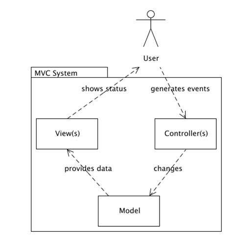 design pattern in software engineering pdf best practice software engineering model view controller