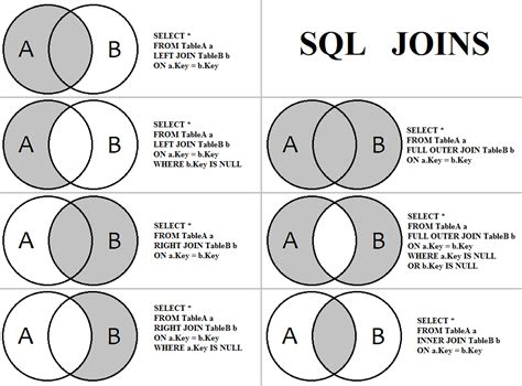 join venn diagram javinpaul on quot difference between self and equi