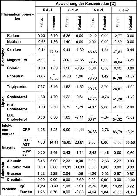 crp wert tabelle patente de102013010735a1 keramisches