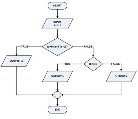 alur membuat skck pengertian algoritma berikut contohnya pengertian