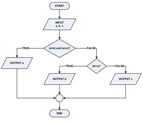 membuat flowchart game pengertian algoritma berikut contohnya pengertian