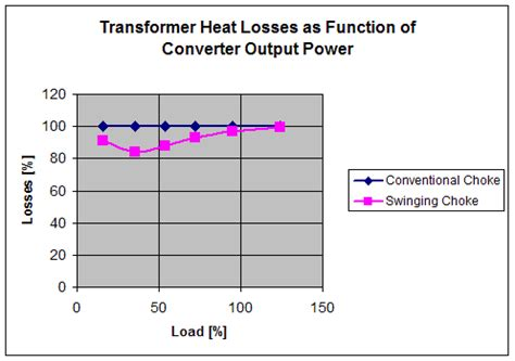 transformer impedance vs losses the growing necessity harmonic mitigation at the device level to help keep facilities power