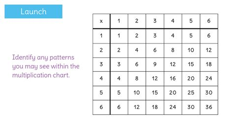 what pattern can you use to multiply a number learnzillion