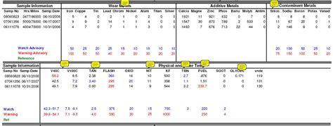 5w30 vs 10w30 5w30 vs 10w30 autos weblog