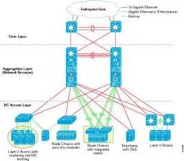 Home Data Network Design by Vmware Infrastructure 3 In A Cisco Network Environment