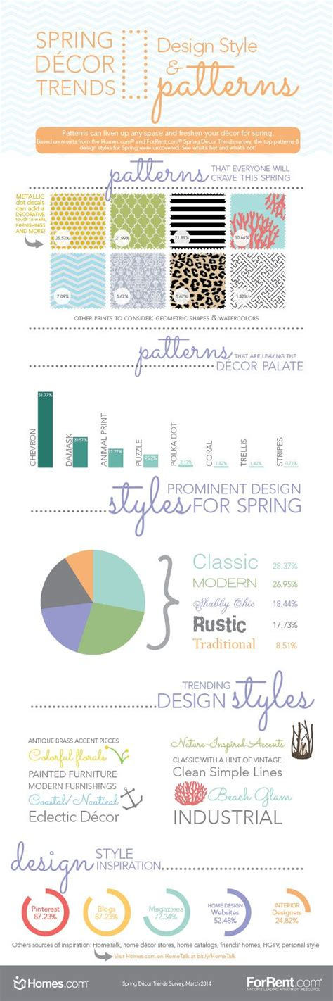 home decor infographic 47 best images about home decor infographics on pinterest decorating tips trends and home