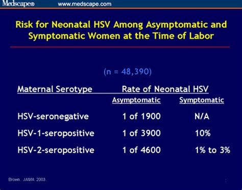 Hsv 1 Asymptomatic Shedding by Herpes And Pregnancy Prevention And Management Strategies For Healthcare Providers