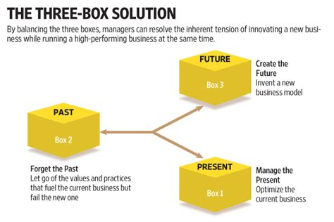 tree box the three box solution p2 the