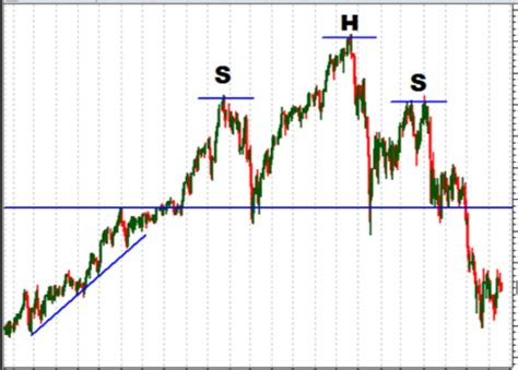 pattern you meaning head and shoulders pattern 7 things you need to know