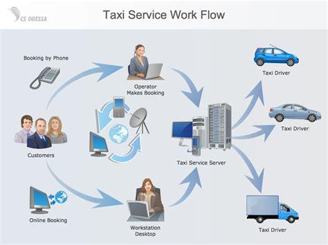 maintenance workflow diagram workflow diagram exle taxi service work flow a